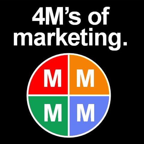 Forget Your Ps; Mind the Four Ms of Marketing